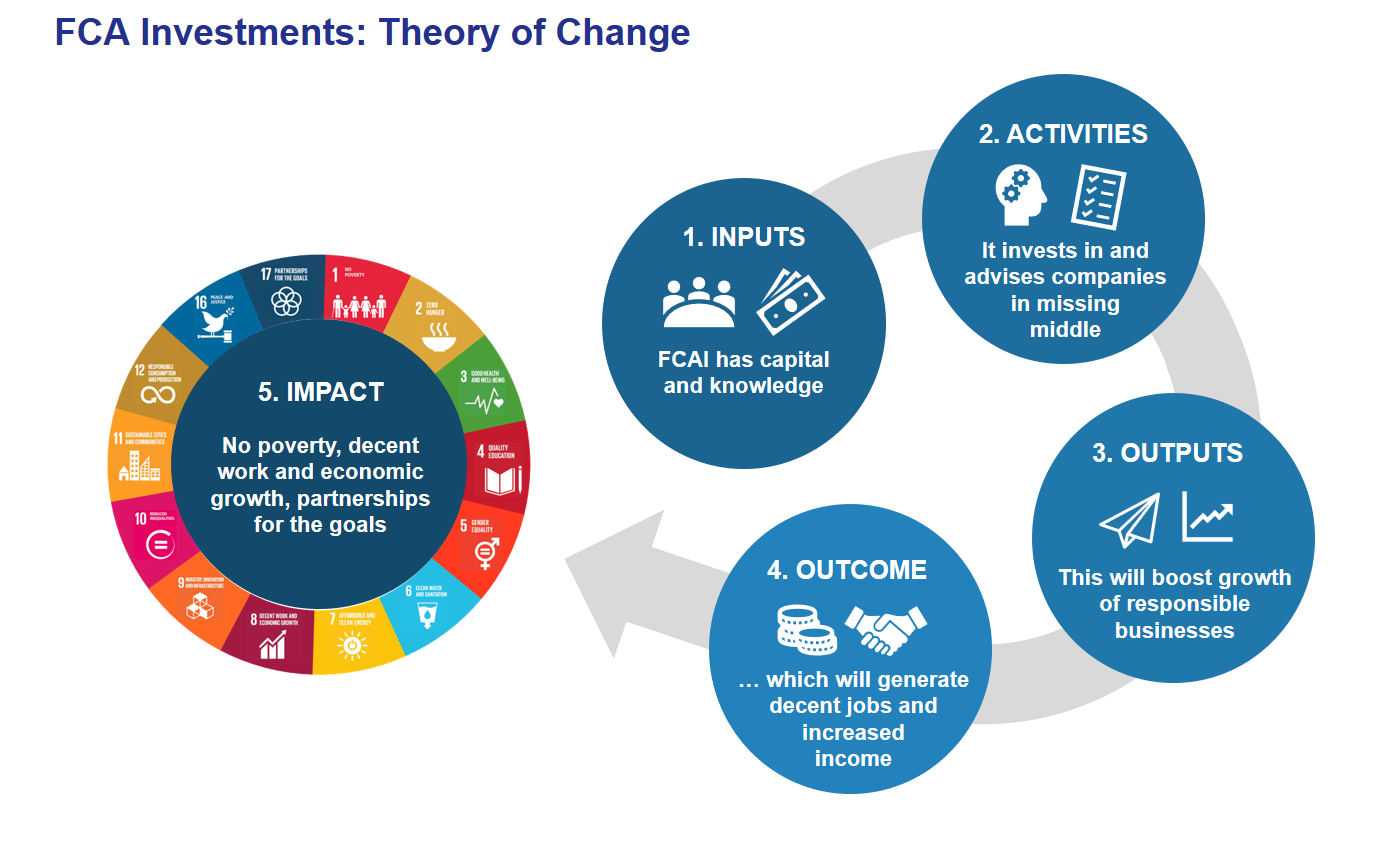 Diagram theory of change