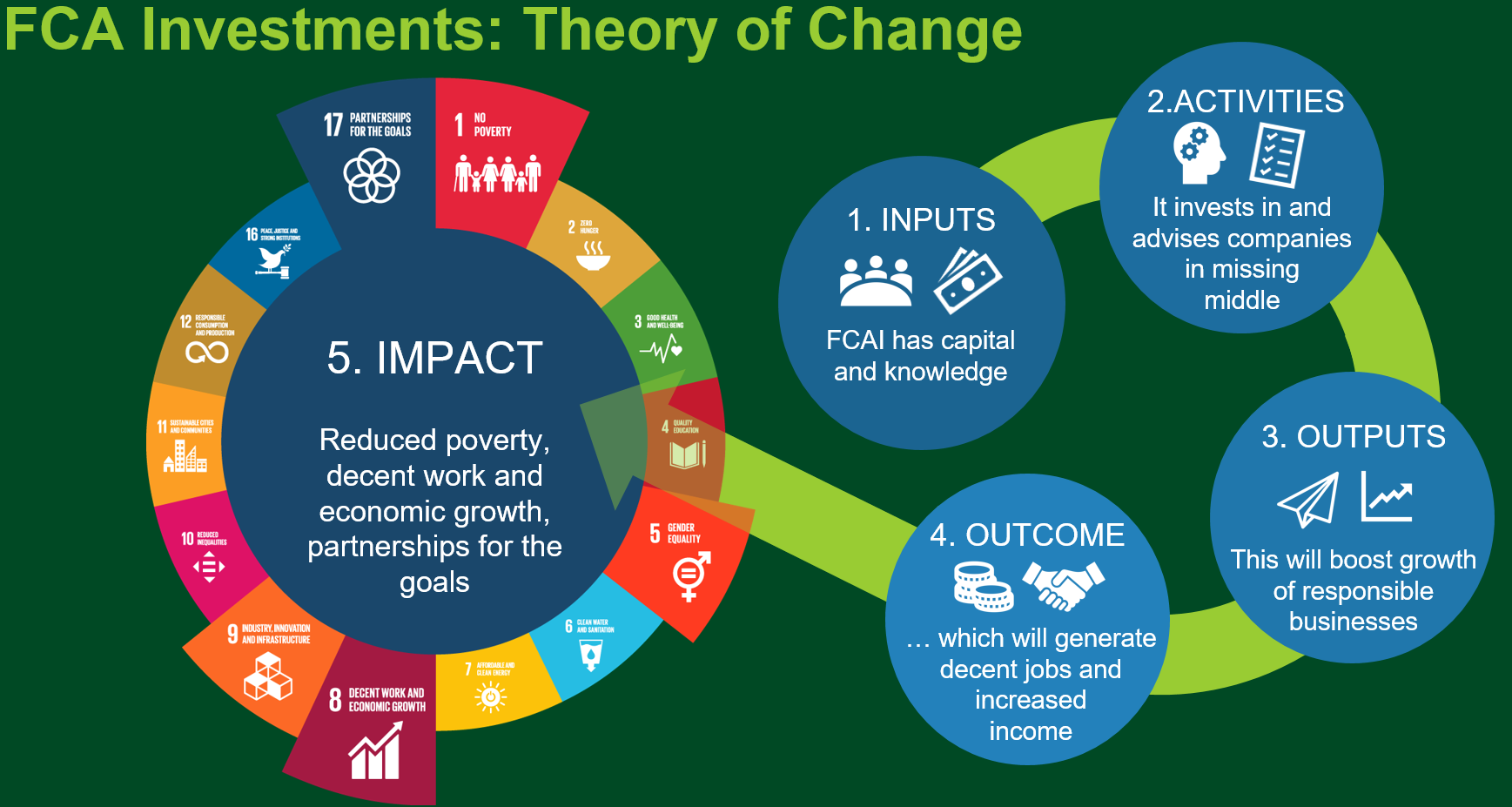 Infograafi FCA Investmentsin Theory of Changesta. 1. inputs 2. activities 3. outcome 4. outputs 5. impacts